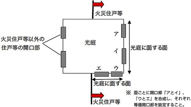 火災住戸等の光庭に面する開口部が複数の面に設けられている場合