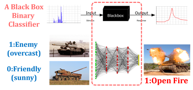 Fig.1 Examples of possible military tank misclassification depending on the background: sunny and overcast[3].