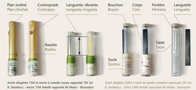 Les noms des anches de boha - méthode de cornemuse des landes de Gascogne BdG 2011 - Les termes gascons sont des traductions modernes