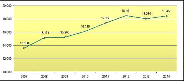 Entwicklung Verleihbetriebe 2007 bis 2014