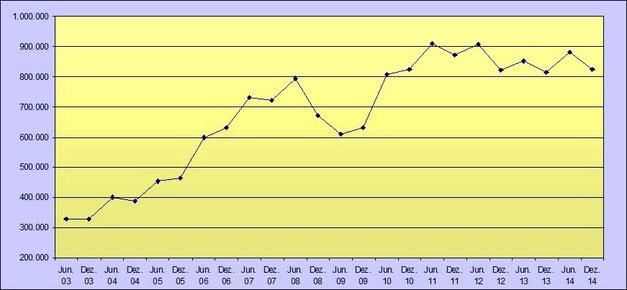Entwicklung Leiharbeit Zeitarbeit bis Dezember 2014