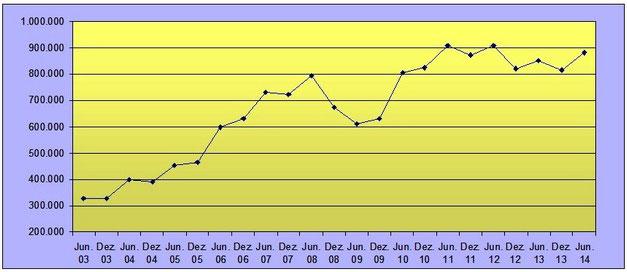 Entwicklung Leiharbeit Zeitarbeit bis Juni 2014