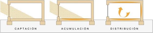 Procesos captación solar