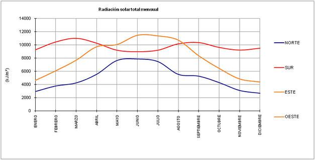 Radiación solar mensual en Salamanca