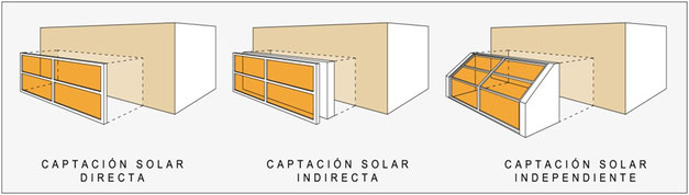 Sistemas pasivos de captación solar