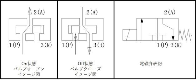 3ポート、シングルソレノイド、NCタイプの電磁弁イメージ図
