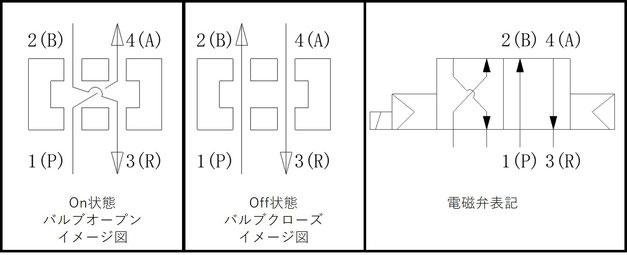 4ポート、シングルソレノイド、NCタイプの電磁弁イメージ図