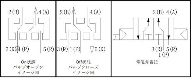 5ポート、シングルソレノイド、NCタイプの電磁弁イメージ図