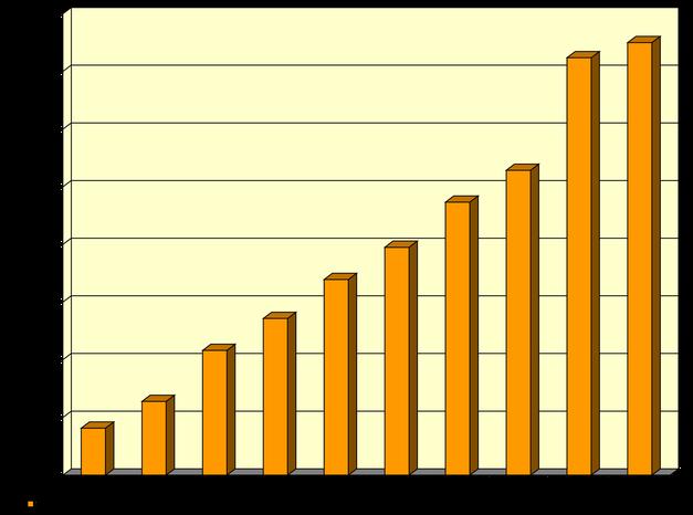 Freiwilligen-Zentrum Augsburg - Internetstatistik 2007 bis 2016