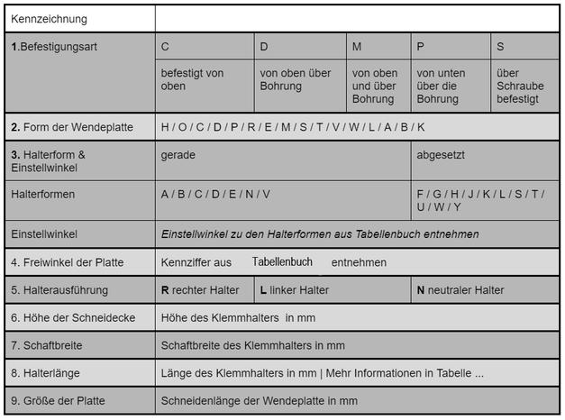 Tabelle 1 - Bedeutung der Kennziffer