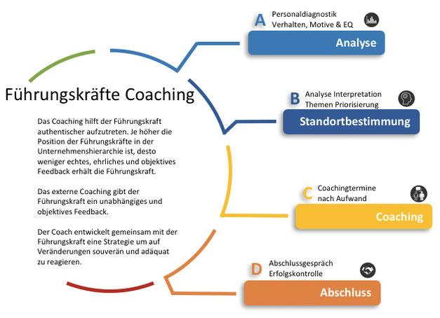 COTUR Führungskräfte Coaching Prozess