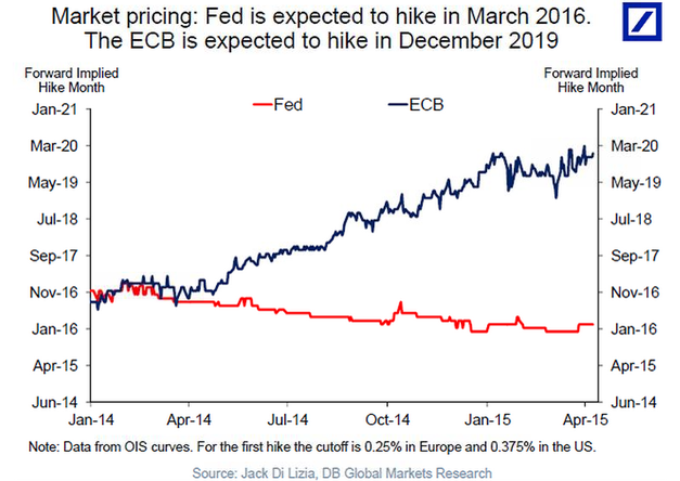 Quelle: http://www.bloomberg.com/news/articles/2015-04-09/deutsche-bank-every-investment-allocation-team-in-the-world-needs-to-have-this-chart-on-their-wall