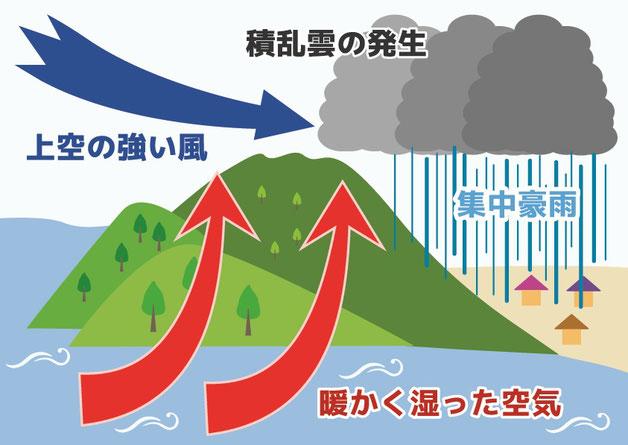 線状降水帯のイメージ図