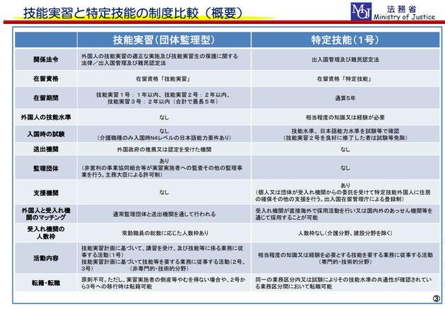 【法務省資料】技能実習と特定技能制度比較(概要)