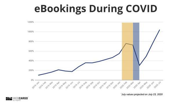 Onward and upward. eBooking development at WebCargo. Image: Freightos
