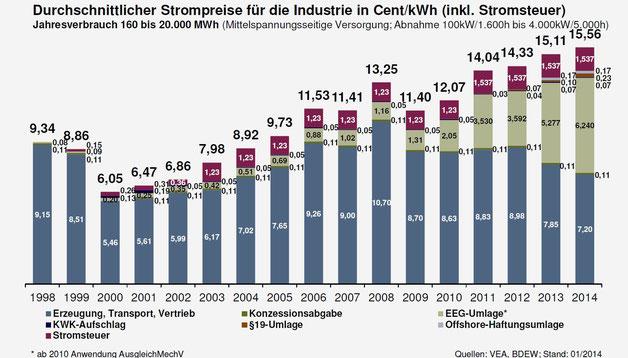 Strompreis für die Industrie (inkl. Stromsteuer) [6]
