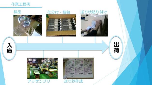 封入 検品 梱包 こん包 発送 アッセンブリ 加工 保管