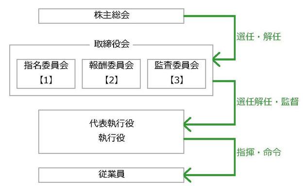 指名委員会等設置会社(旧・委員会設置会社)の機関相関図200505