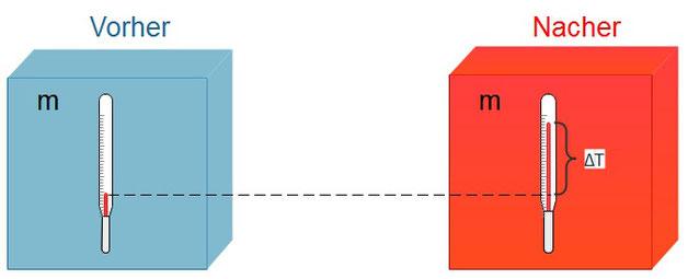 Veranschaulichung der Änderung der Wärme bei zwei Körpern