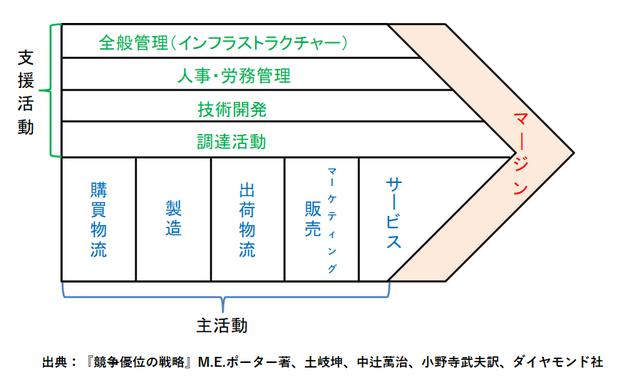 バリューチェーン(価値連鎖)分析の図