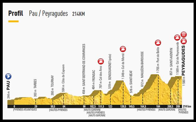 Profil Etape du Tour de France Pau-Peyragudes 2017