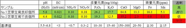 土壌化学性分析結果例