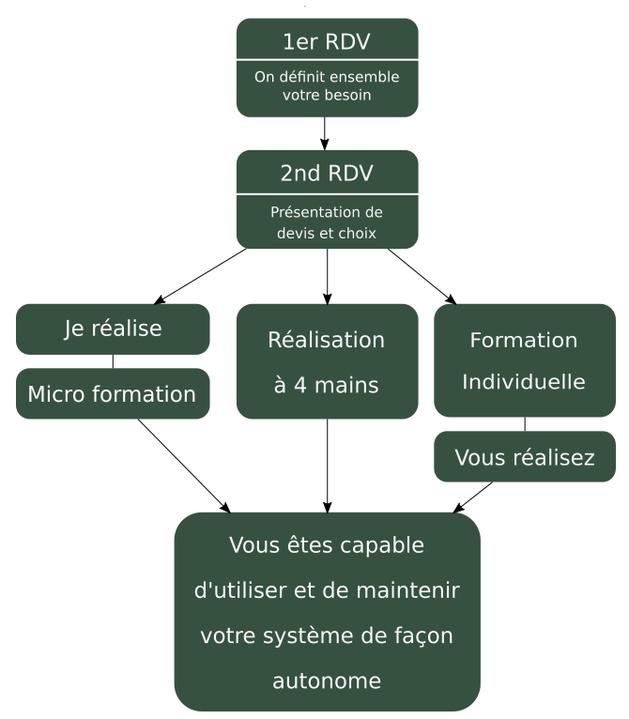 Schéma de la méthode proposée