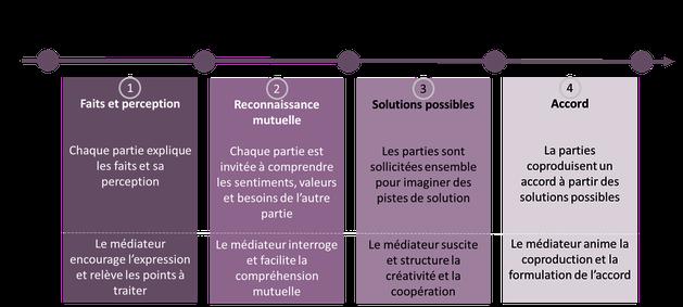 Schéma résumé du processus de médiation