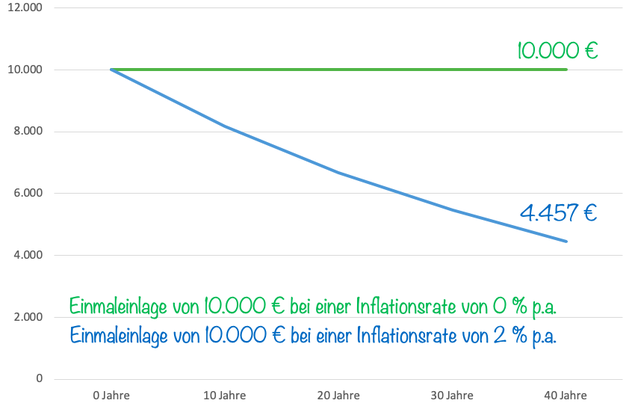 inflation, deflation, investor schule, was ist inflation