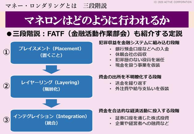マネーロンダリングとは わかりやすく図解 3ステップ プレイスメント(置くこと)、レイヤーリング(階層化)、インテグレイション(統合)の3つの段階を図で解説