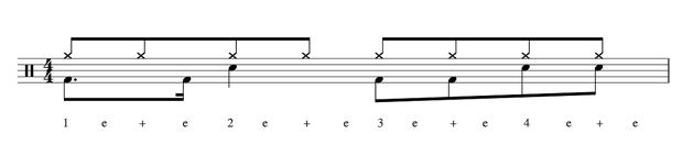 Schlagzeug Grooves für Anfänger