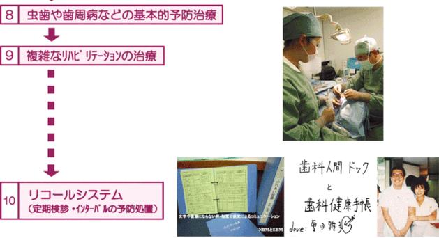 歯科人間ドック 予防プログラムの流れ2