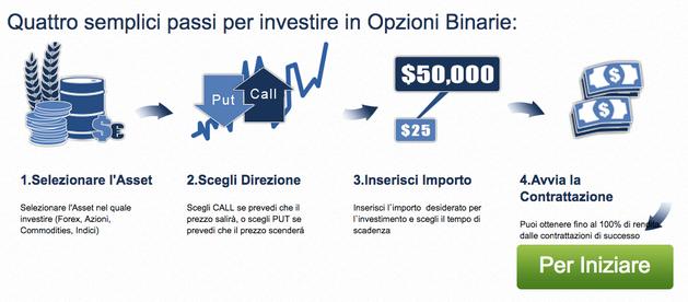 come investire con Opteck e i segnali di trading vincenti per opzioni binarie operativi affidabili