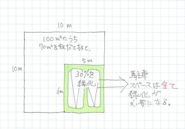 緑化率を簡単に説明した図。