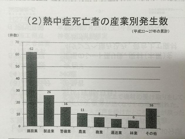 去年までの5年の間に熱中症でなくなった方は建設業が最も多い。
