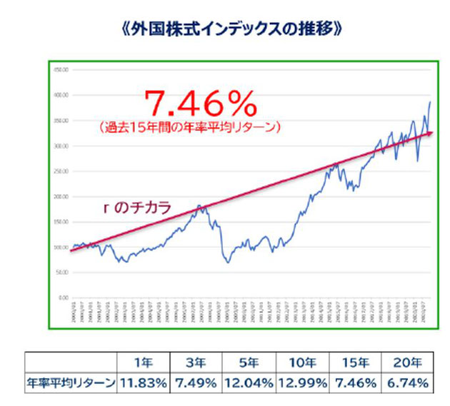外国株式インデックス《平賀ファイナンシャルサービシズ㈱》