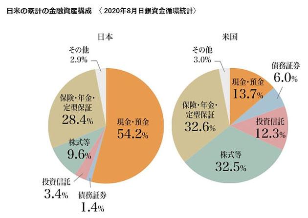 日米の家計の金融資産構成《平賀ファイナンシャルサービシズ㈱》
