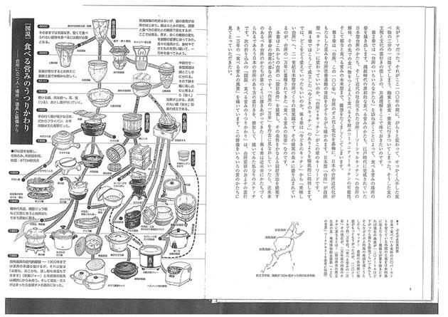 山口昌伴「台所の一万年―食べる営みの歴史と未来 (百の知恵双書)」農文協、2006 のプリントが資料として配られた