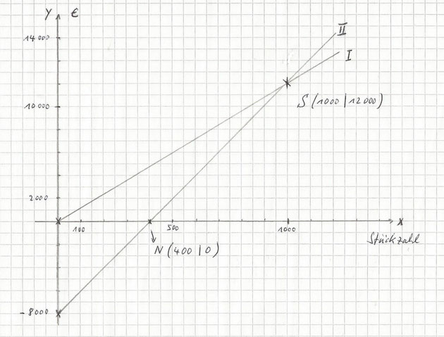 textaufgaben zu linearen gleichungssystemen schulaufgaben mathe realschule. Black Bedroom Furniture Sets. Home Design Ideas