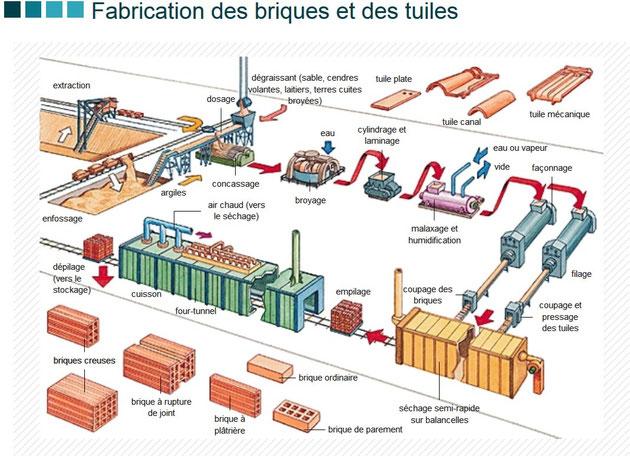 Fabrication de briques. SOurce: Larousse en ligne: http://www.larousse.fr/encyclopedie/images/Fabrication_des_briques_et_des_tuiles/1001443