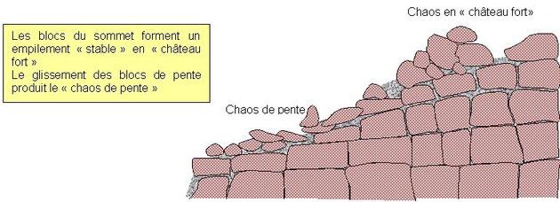Dernière étape de la formation d'un chaos granitique. Sources: http://www.geowiki.fr/index.altération_du_granite