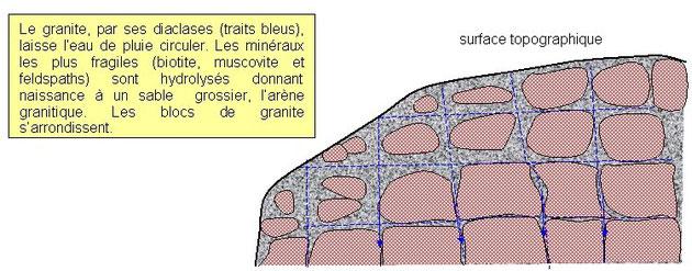 Première étape de formation d'un chaos granitique. Sources: http://www.geowiki.fr/index.altération_du_granite. Cliquer sur le schéma pour l'agrandir.