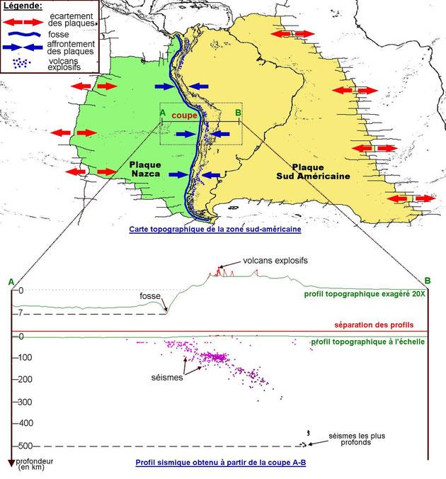 Coupe transversale au niveau de la frontière entre la plaque Nazca et la plaque Amérique du Sud. Source:http://www.pedagogie.ac-nantes.fr/1232098463310/0/fiche___ressourcepedagogique/