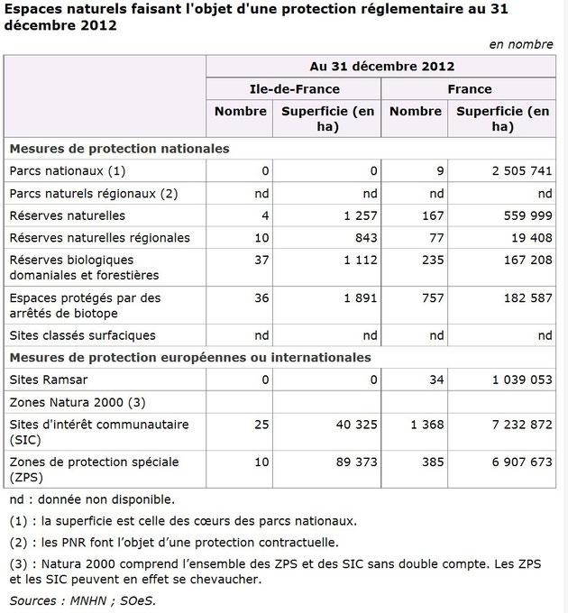 Zones protégées en France.
