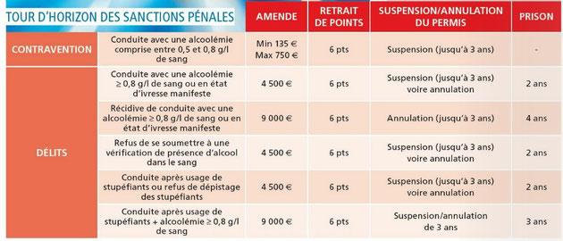 Sanctions pénales pour une personne alcoolisée conduisant un véhicule. Sources: Maif assurances. Cliquer pour agrandir.