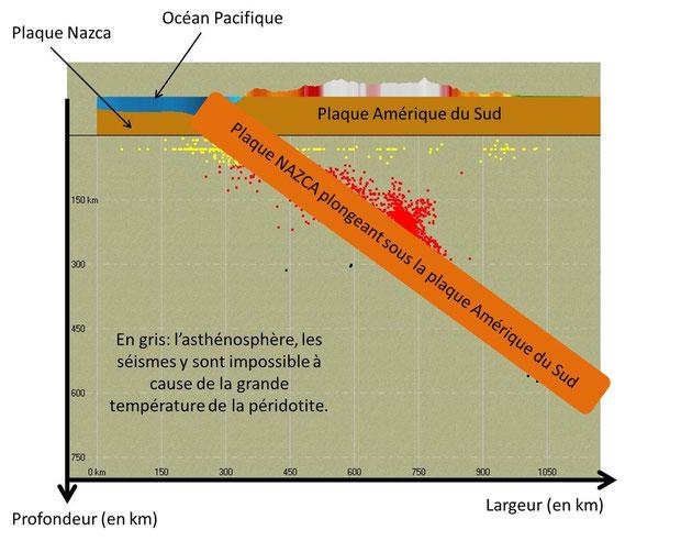 Interprétation définitive de la présence de séismes profonds sous la plaque Amérique du Sud.