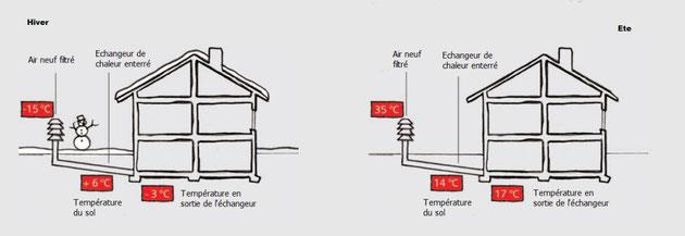 le chauffage par vmc thermodynamique airsoft sp cialiste en puits canadien vmc double flux. Black Bedroom Furniture Sets. Home Design Ideas
