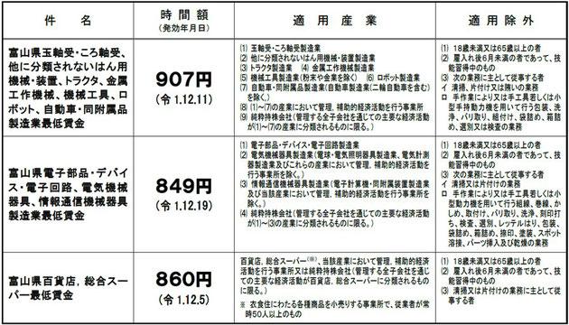 富山県特定(産業別)最低賃金一覧