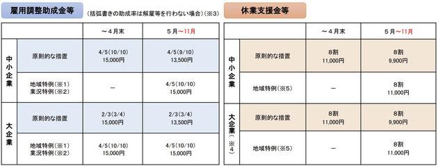 雇用調整助成金 令和3年11月