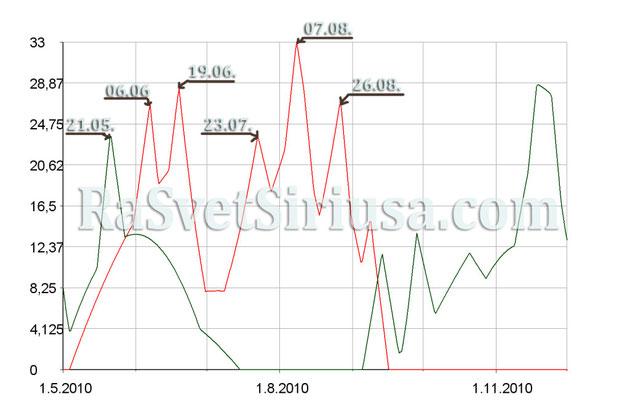 астрологический график USD лето 2010